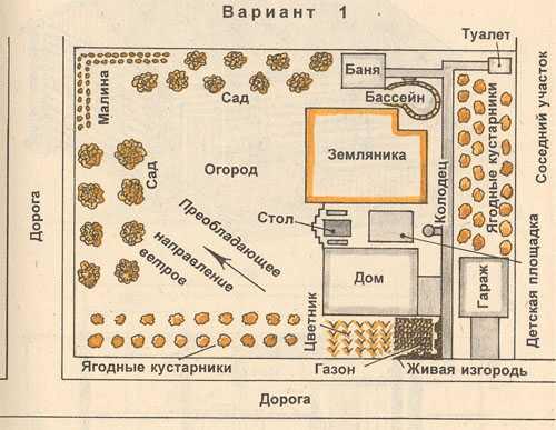 Схемы расположения бани на