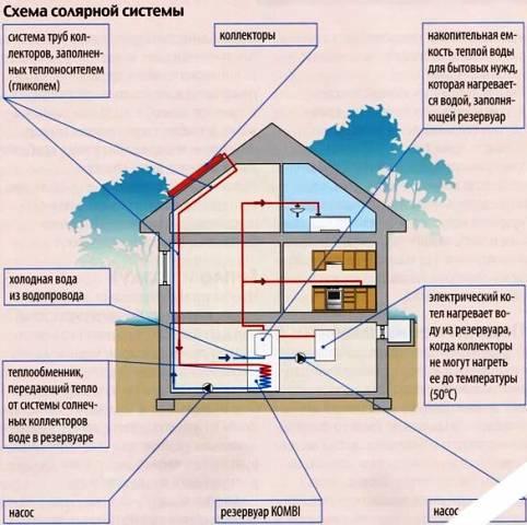 Энергосберегающий дом своими руками